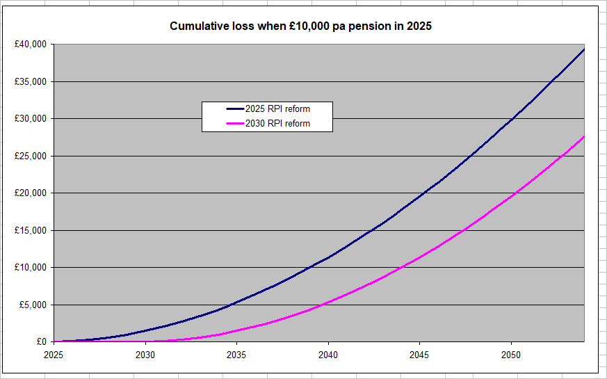 Cumulative loss on £10,000 pa pension in 2025